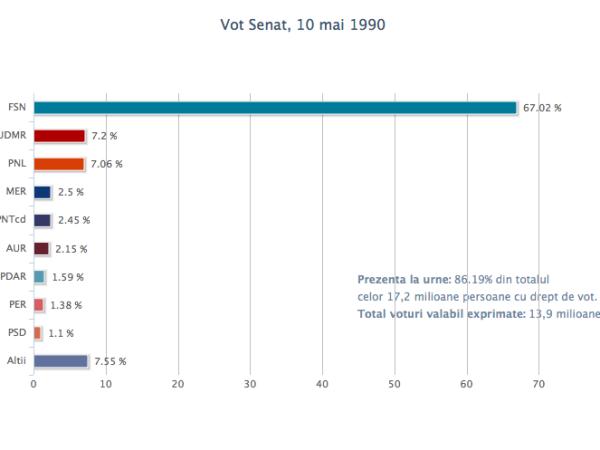 vot_senat_10mai1990