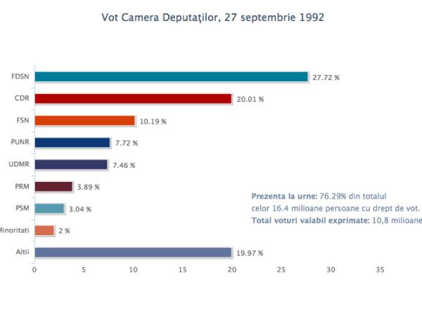 vot_cd_27sept1992