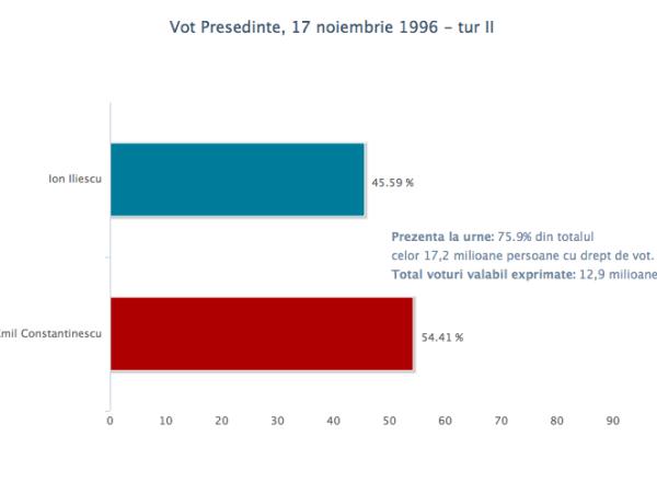 vot_pres_17nov1996_2