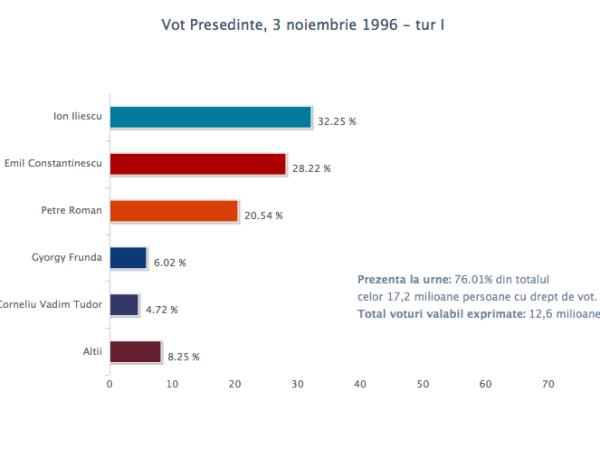 vot_pres_3nov1996_1