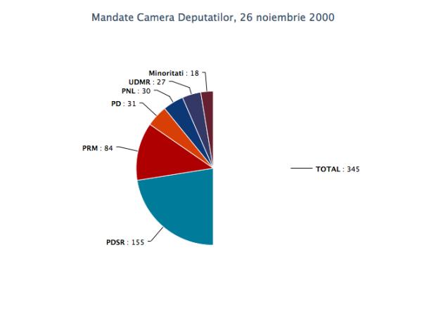 mandate_cd_26nov2000
