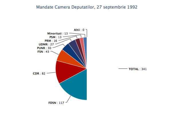 mandate_cd_27sept1992