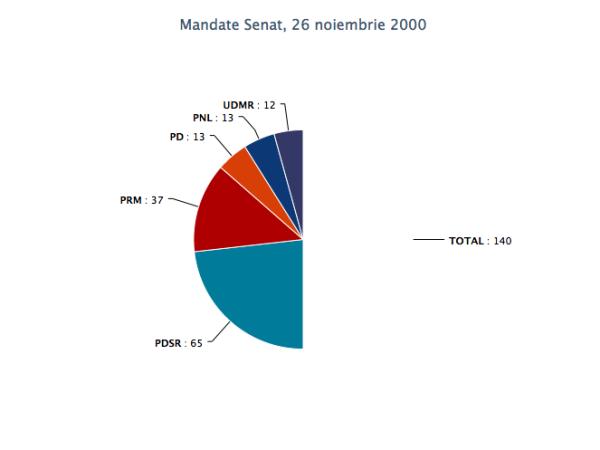 mandate_senat_26nov2000