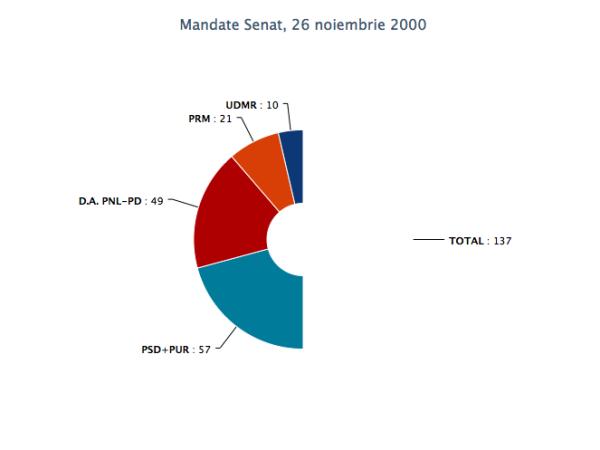 mandate_senat_28nov2004