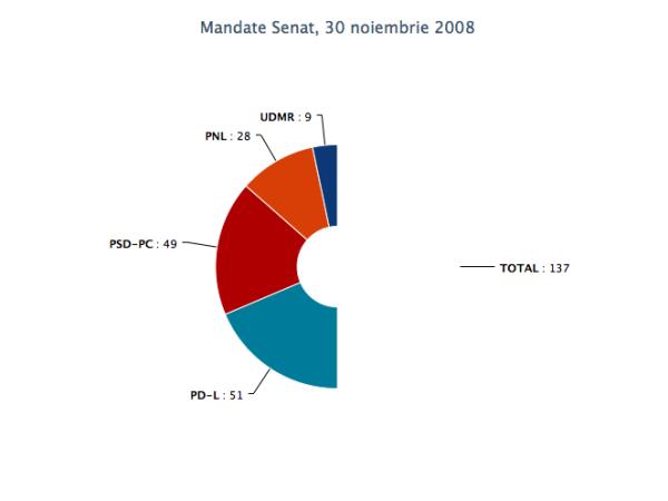 mandate_senat_30nov2008