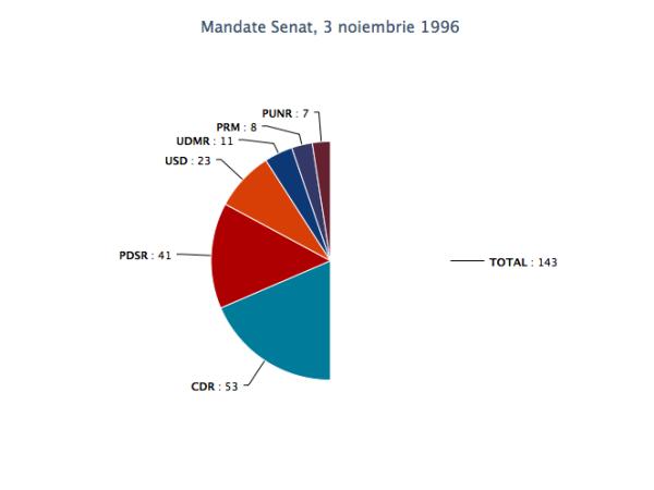 mandate_senat_3nov1996