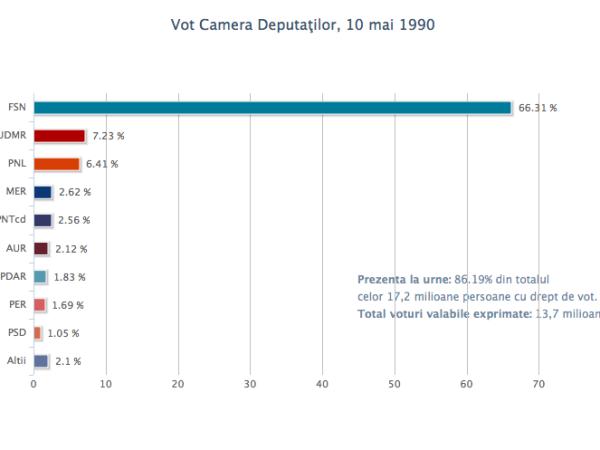 vot_cd_10mai1990