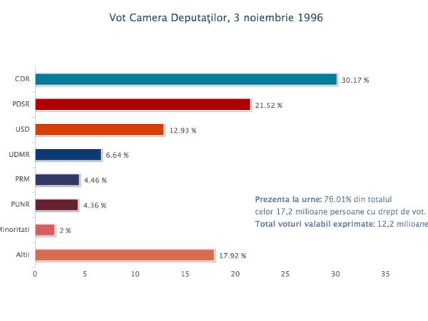 vot_cd_3nov1996