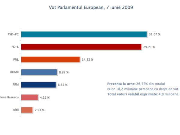 vot_pe_7jun2009