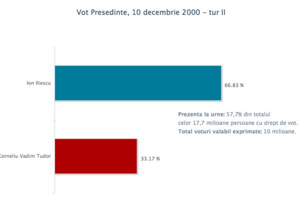 vot_pres_10dec2000_2
