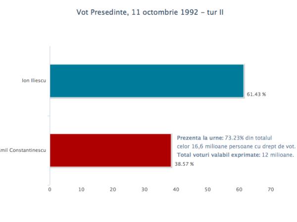 vot_pres_11oct1992_2