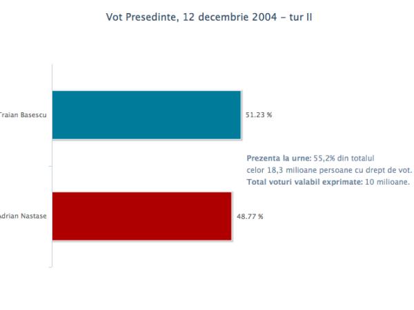 vot_pres_12dec2004_2
