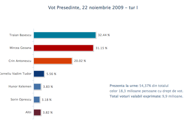 vot_pres_22nov2009_1