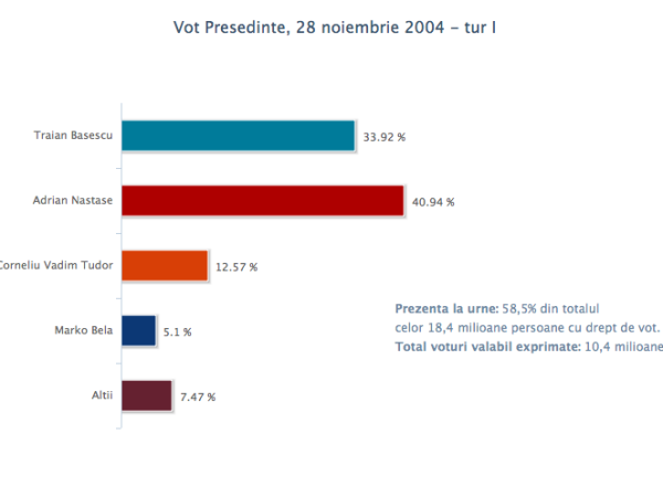 vot_pres_28nov2004_1