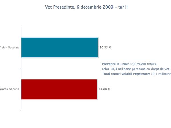 vot_pres_6dec2009_2