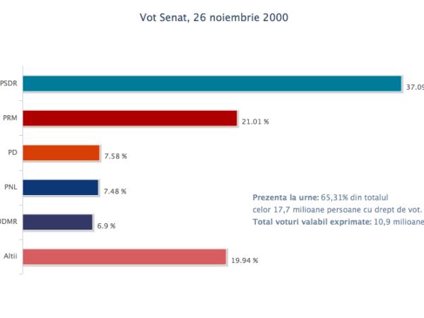 vot_senat_26sept2000