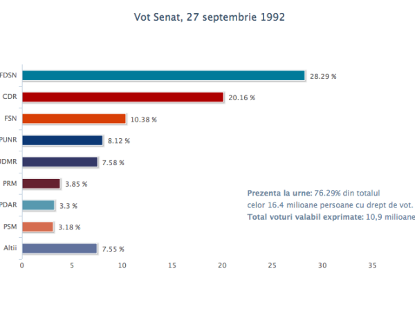 vot_senat_27sept1992