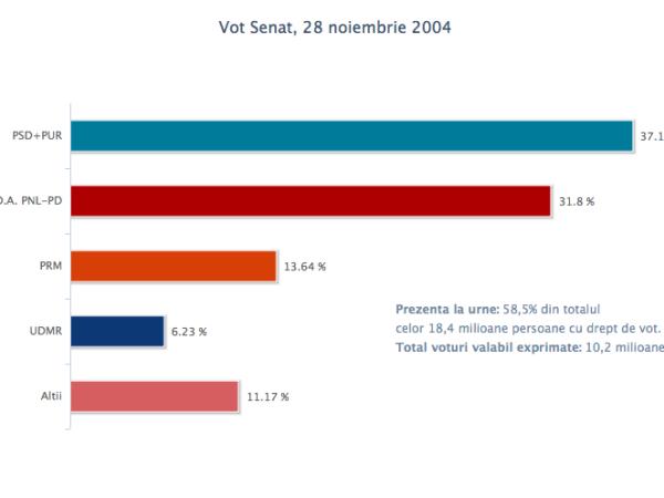 vot_senat_28nov2004
