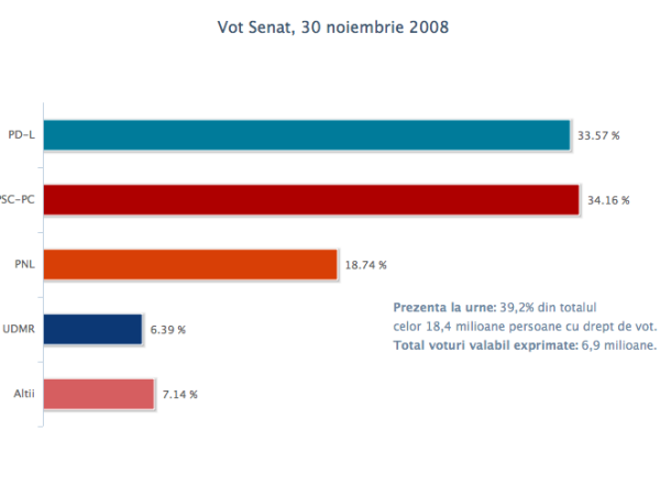 vot_senat_30nov2008