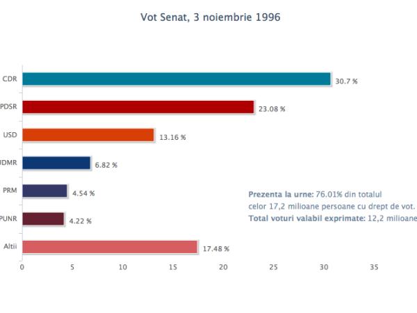 vot_senat_3nov1996