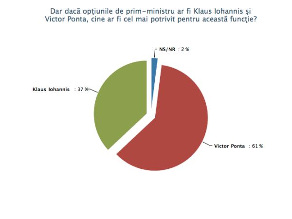 Sondaj de opinie ianuarie (II) 2011