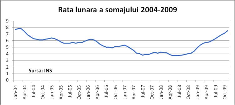 Rata somajului 2004-2009