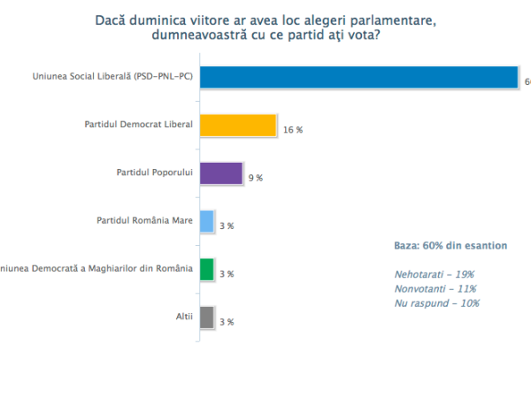 Sondaj de opinie februarie (II) 2011