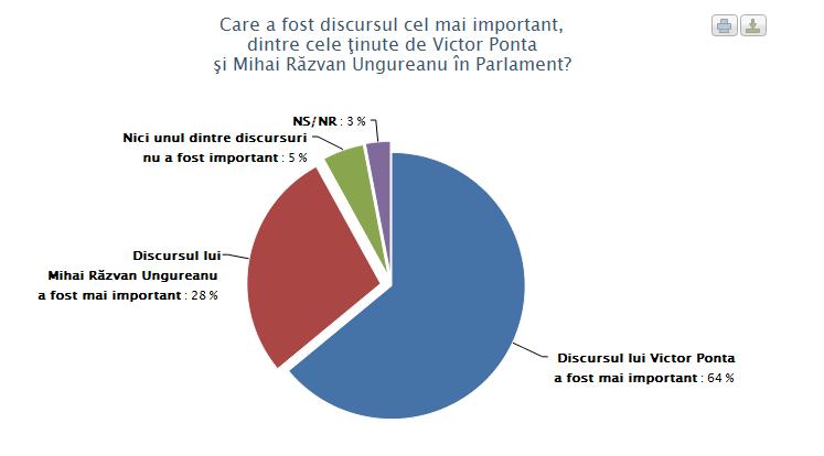 Sondaj de opinie - februarie 2012