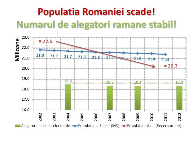 Analiza_Infopolitic_referendum_2012_numar_alegatori