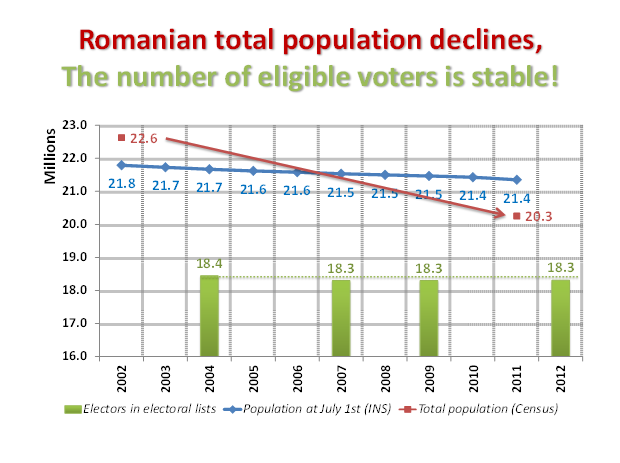 Analysis_Infopolitic_referendum_2012_number_eligible_voters_Romania
