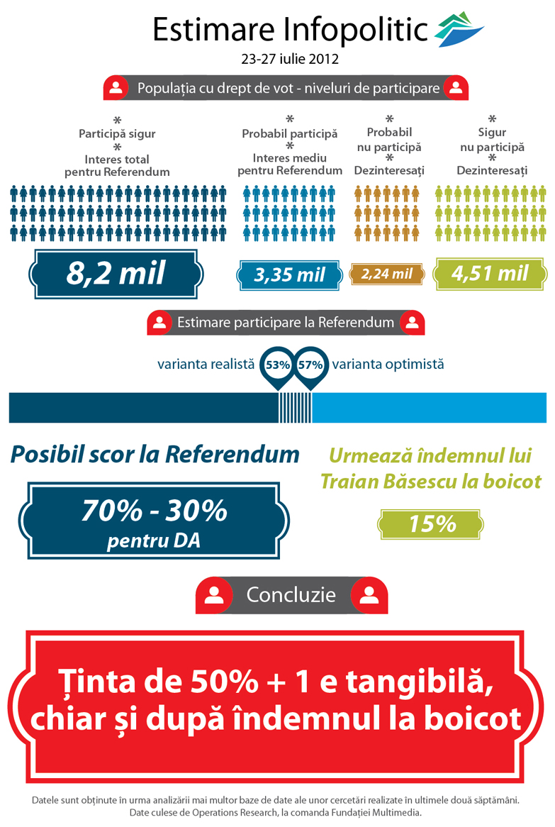 Estimare infopolitic 23-27 iunie 2012