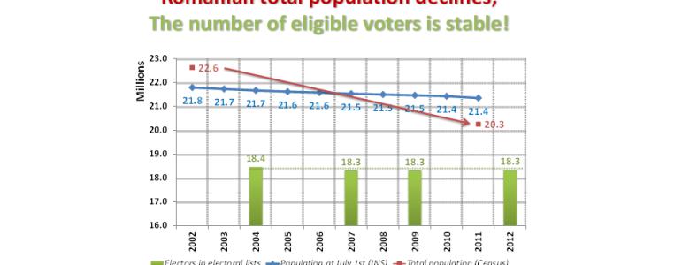 Numar votanti