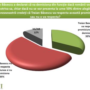 Sondaj_CSCI_Traian_Basescu_Referendum_2012_Infopolitic