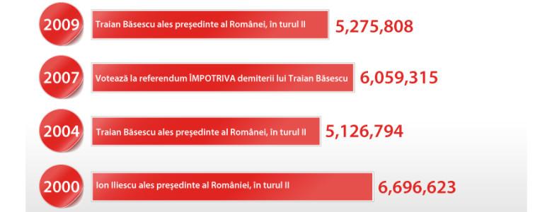 Infografic-alegeri-presedinte