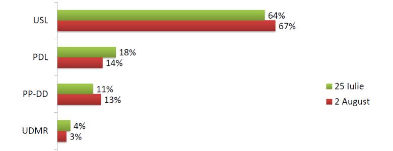 Sondaj CSCI - Efecte electorale post-referendum - august 2012
