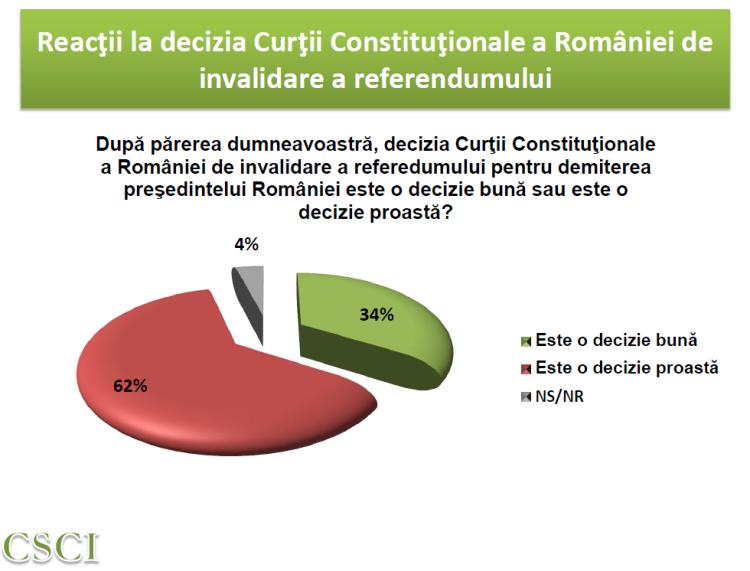 Reactii la decizia Curtii Constitutionale