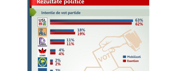 Intentie de vot partide
