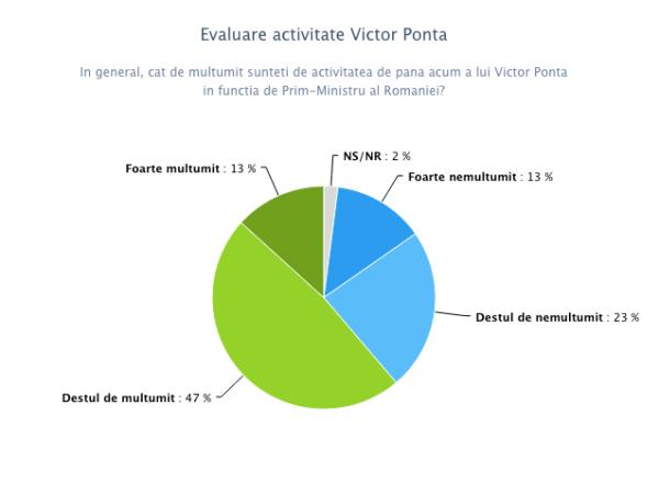 Evaluare activitate Victor Ponta