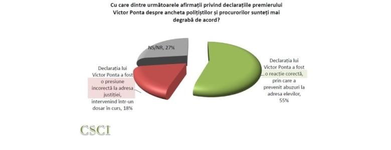 Sondaj-declaratii Victor Ponta