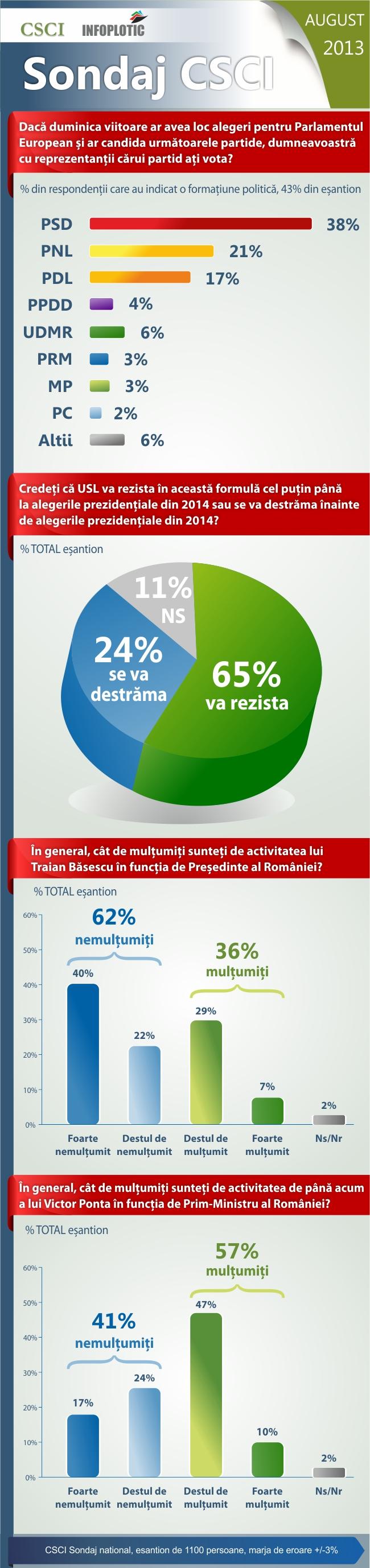 Infografic CSCI Luna August