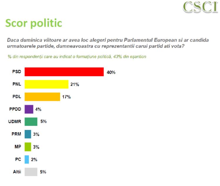 Intentie vot europarlamentare partide, Infopolitic CSCI