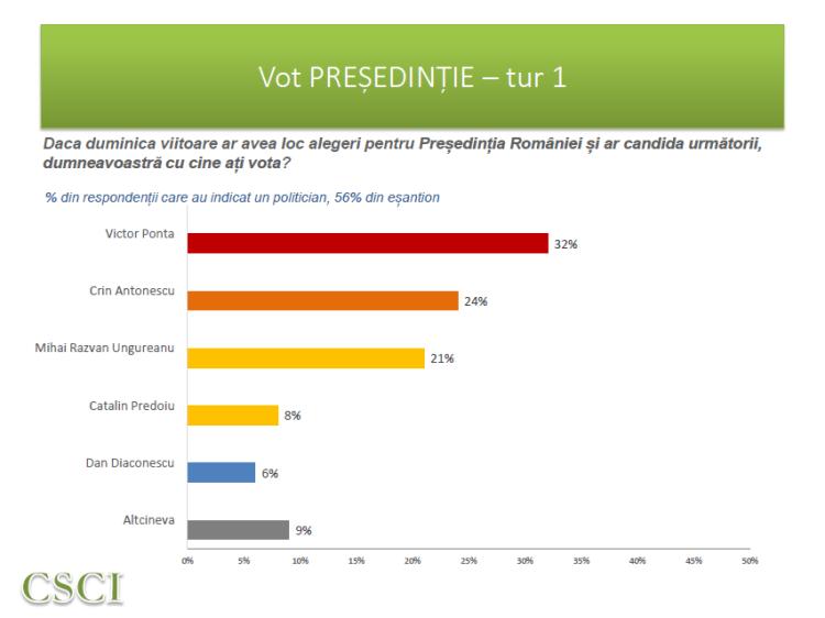 CSCI - dec 2013 - Tur 1 prezidentiale