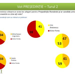 CSCI - dec 2013 - Tur 2 prezidentiale