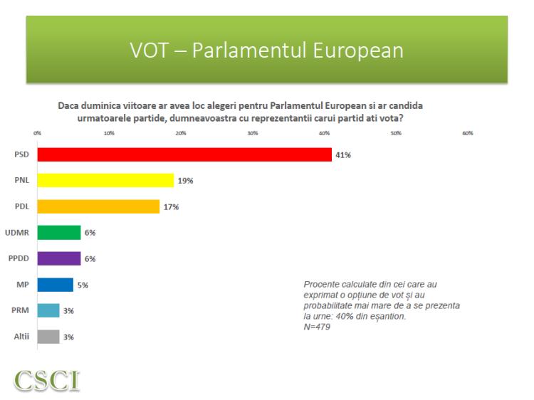 CSCI - dec 2013 - Vot europarlamentare