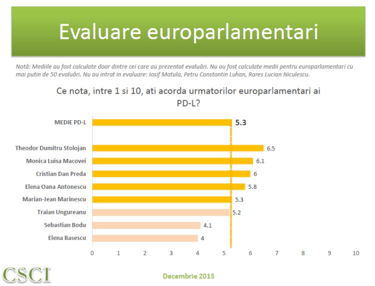 CSCI dec 2013 - evaluare MEP - PDL