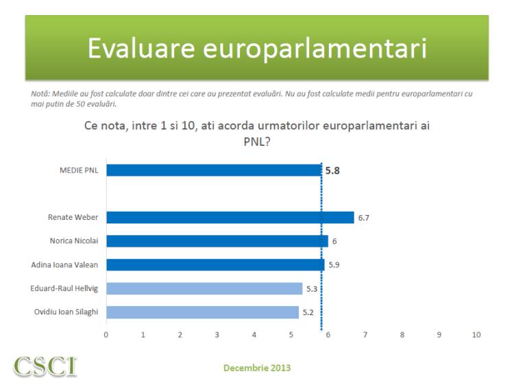 CSCI dec 2013 - evaluare MEP - PNL