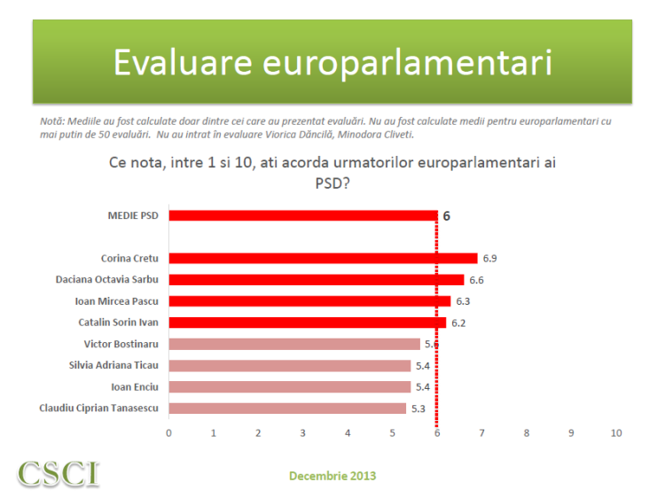 CSCI dec 2013 - evaluare MEP - PSD