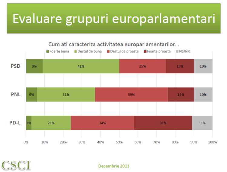 CSCI dec 2013 - evaluare activitate grupuri MEP