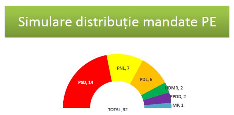 CSCI dec 2013 - simulare mandate in PE