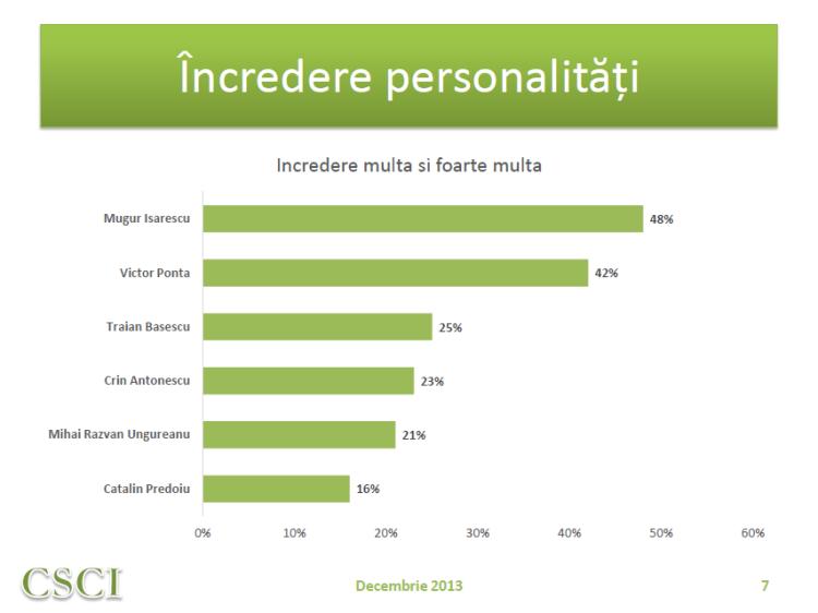 Incredere_personalitati